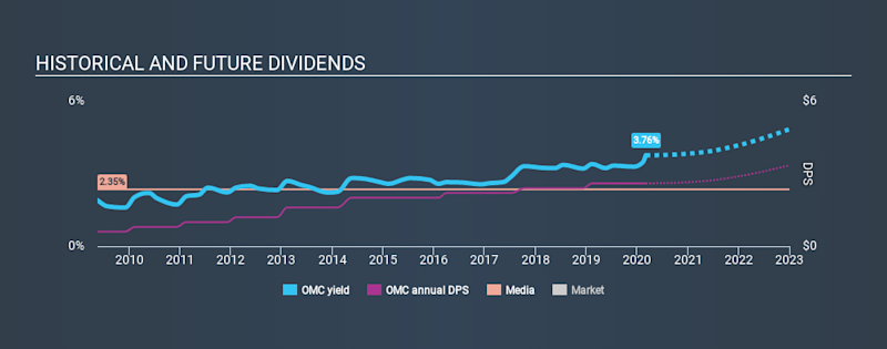 NYSE:OMC Historical Dividend Yield, March 4th 2020