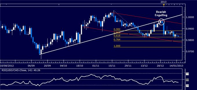 Forex_Analysis_USDCAD_Classic_Technical_Report_01.15.2013_body_Picture_1.png, Forex Analysis: USD/CAD Classic Technical Report 01.15.2013