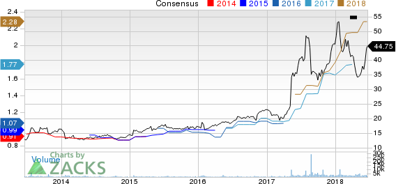 Top Ranked Growth Stocks to Buy for June 20th