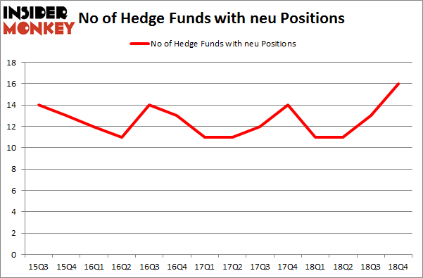 No of Hedge Funds with NEU Positions