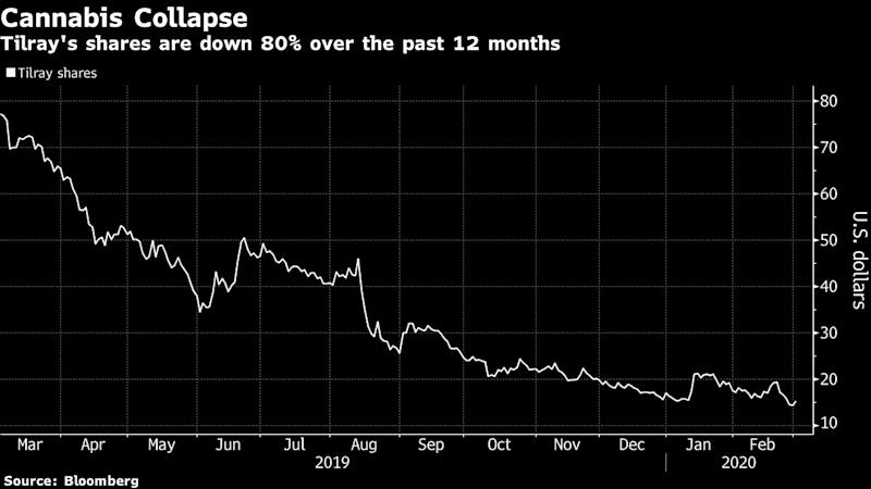 Tilray Shares Fall 15% After Pot Firm Misses 4Q Expectations