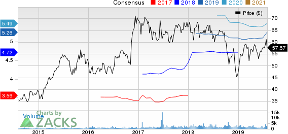 Pinnacle Financial Partners, Inc. Price and Consensus