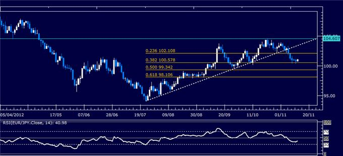 Forex_Analysis_EURJPY_Classic_Technical_Report_11.14.2012_body_Picture_5.png, Forex Analysis: EUR/JPY Classic Technical Report 11.14.2012
