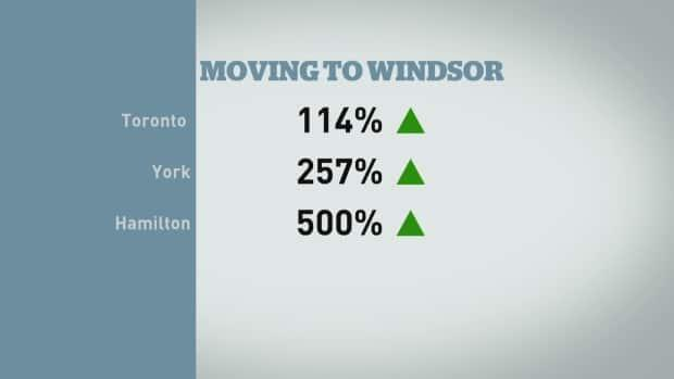 Percentage of people moving to Windsor from elsewhere in the province.