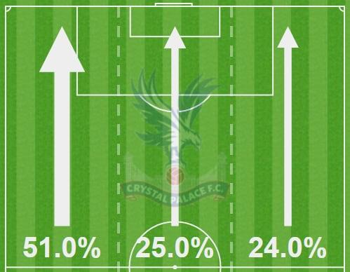 crystal palace focused attacks down the left against chelsea