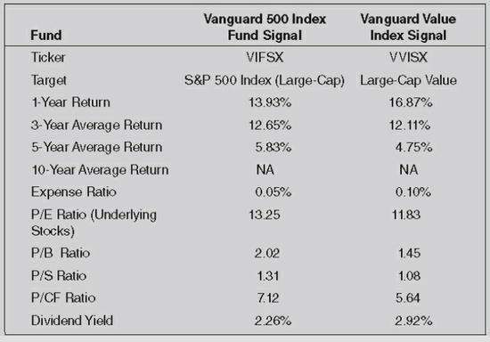 Strategic Value Investing GuruFocus value fund index