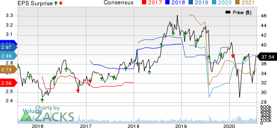Pfizer Inc. Price, Consensus and EPS Surprise