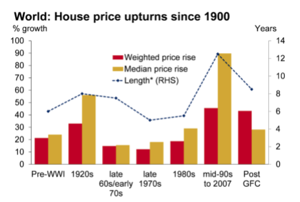 Home prices look overvalued vs. history, says Oxford Economics.