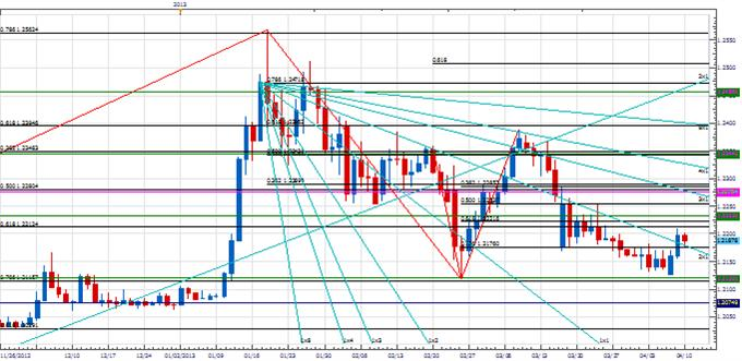 range_trade_eurchf_body_Picture_2.png, Analysis: EUR/CHF Range Developing?