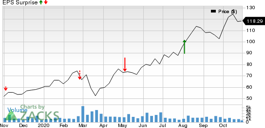 Freshpet, Inc. Price and EPS Surprise
