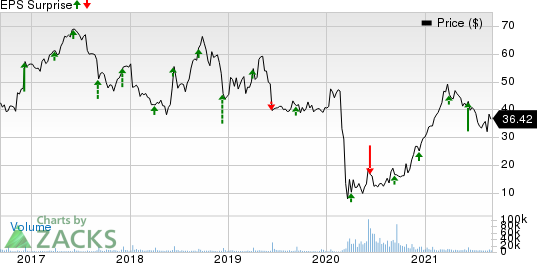Dave & Busters Entertainment, Inc. Price and EPS Surprise