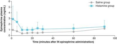 Effect of Histamine-Induced Nasal Congestion on IN Epinephrine Absorption