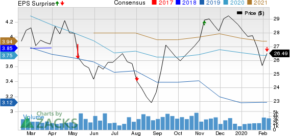 Honda Motor Co., Ltd. Price, Consensus and EPS Surprise
