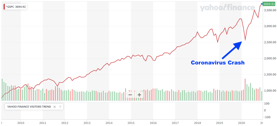 If you squint or zoom out, you might not even notice the Coronavirus Crash. (Yahoo Finance)