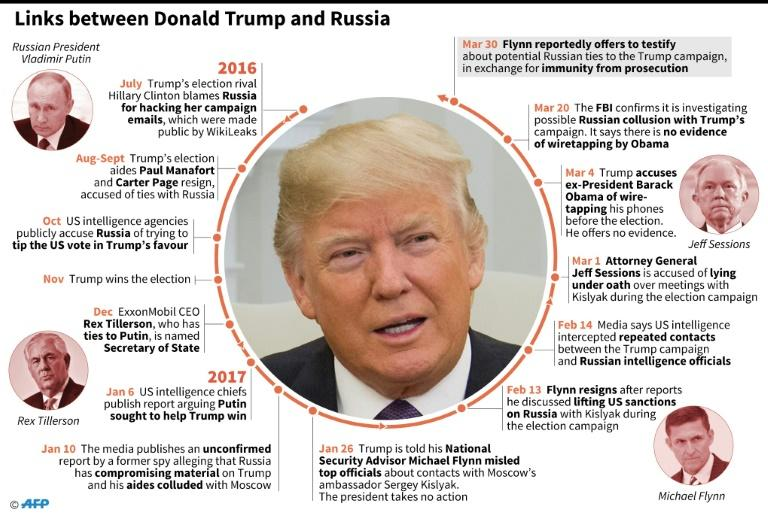 Timeline of Donald Trump's alleged links to Russia