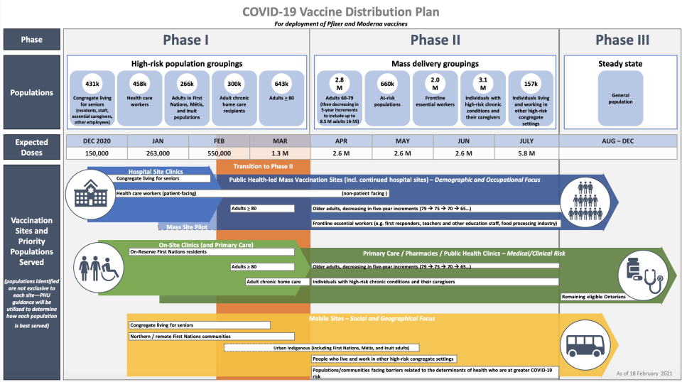 Ontario COVID-19 vaccine distribution plan (Government of Ontario)