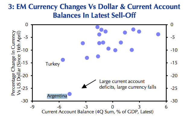 This chart from Capital Economics shows the value of Argentina's peso vs the U.S. dollar and its current account balance as far below most other emerging market countries.
