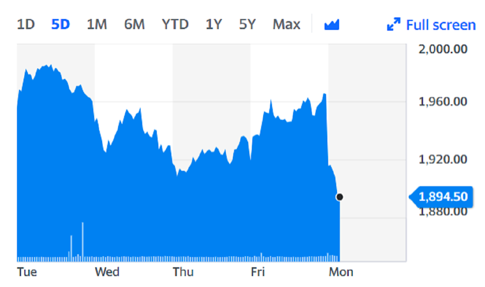 ABF shares fell as much as 4% on Monday. Chart: Yahoo Finance