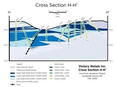 Figure 1: Victory's first set of confirmation RC drill holes (Phase II) are shown by red stars and a square, in relation to the yet to be released drilling (green stars and blue squares) from the remainder of Phase II, and Phase I drilling (grey stars and squares) from 2019 program, as well as historical Newmont and Aur Resource (USA) Inc. drill holes (grey circles and diamonds). (CNW Group/Victory Metals Inc)