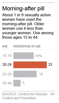 Q & A on court ruling affecting morning-after pill