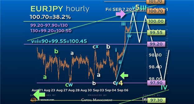 Guest_Commentary_Trading_the_Next_500-pips_in_EURJPY_body_EURJPY07092012.png, Guest Commentary: Trading the Next 500-pips in EURJPY