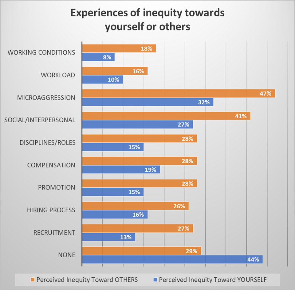 Bar graph of the types of inequity experienced by game developers