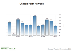 US Jobs Growth Miss Was a Respite for Gold—How's the Outlook?
