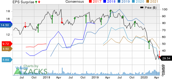 Arch Coal Inc. Price, Consensus and EPS Surprise