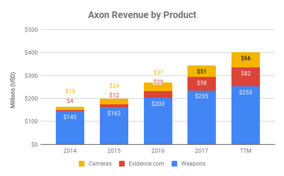 Chart showing sales by division at Axon over time
