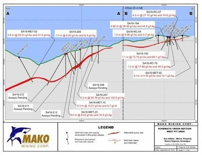 Schematic Cross Section West Pit Area (CNW Group/Mako Mining Corp.)