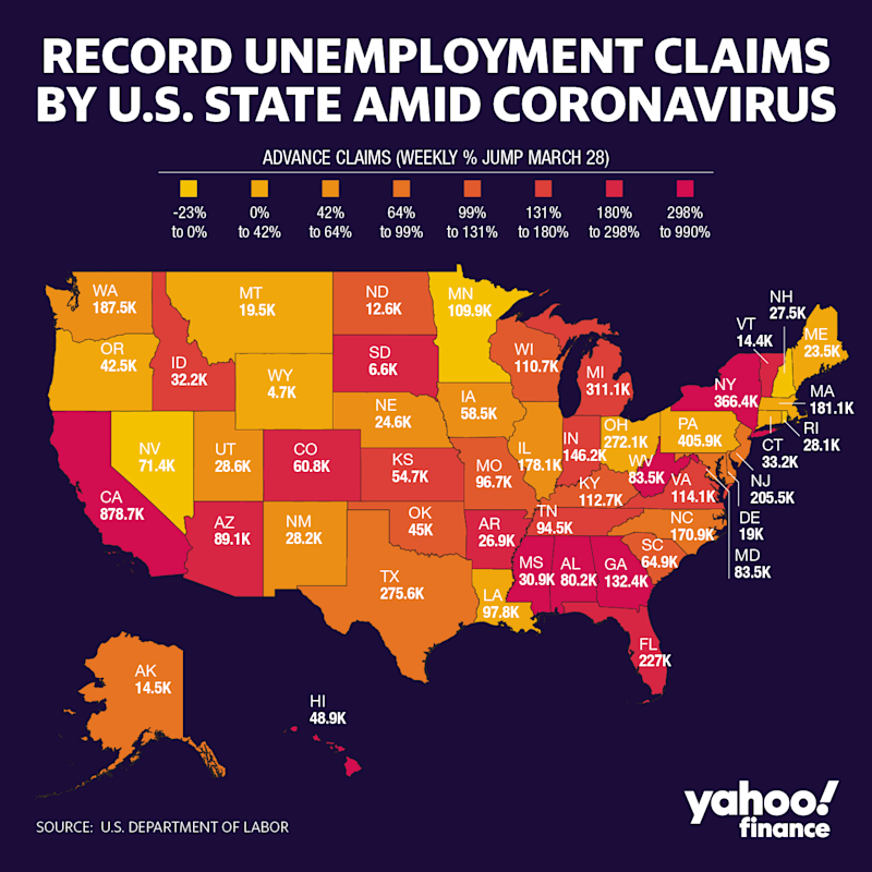 The largest ever U.S. spike in unemployment claims was not universally felt across the country, according to state level data. The South was particularly hit hard according to the latest week's data.