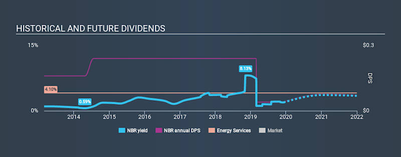 NYSE:NBR Historical Dividend Yield, December 6th 2019