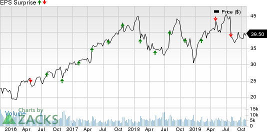 Trimble Inc. Price and EPS Surprise