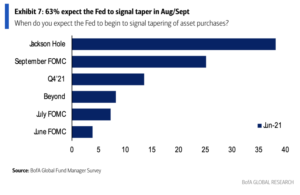 A BofA survey conducted between June 4-10, 2021 notes that most fund managers do not expect the Fed to signal a taper in this week's meeting. Source: BofA Fund Manager Survey, DataStream