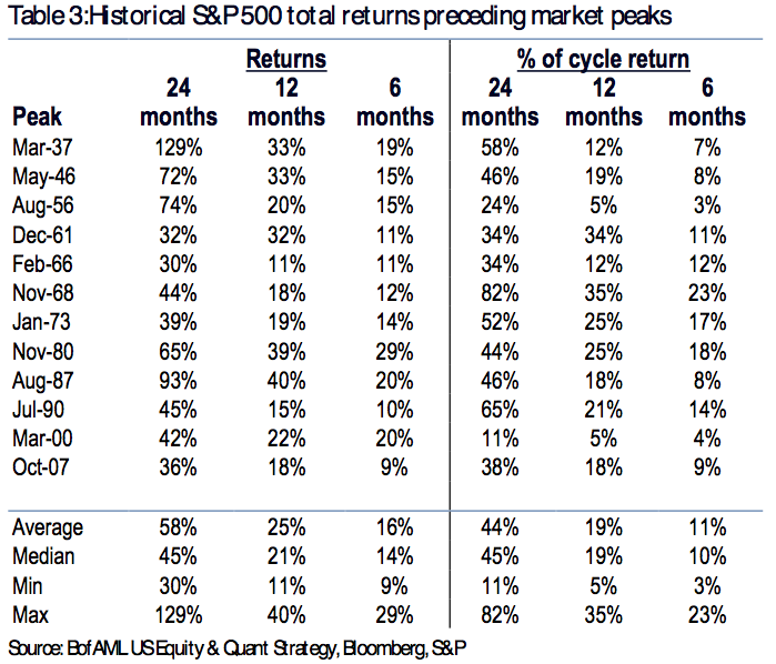 Even the worst returns were still huge.