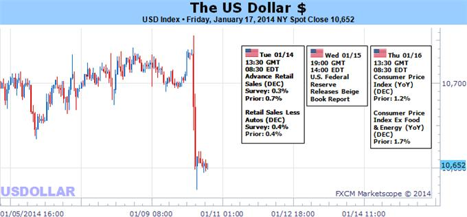 US_Dollar_Outlook_Steady_as_Bulls_Ready_for_Volatility_More_Taper_body_Picture_5.png, US Dollar Outlook Steady as Bulls Ready for Volatility, More Taper
