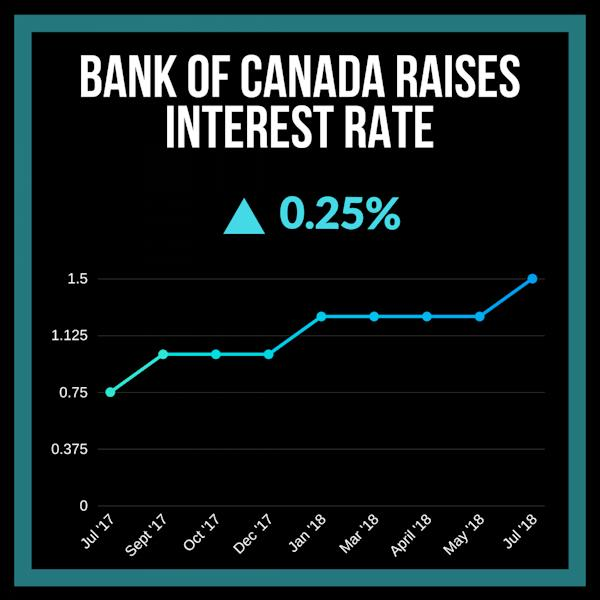 The Bank of Canada raised its key overnight rate to 1.5 per cent. For more infographics, follow @yahoofinanceca on Instagram. (Yahoo Canada Finance)