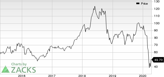 Valero Energy Corporation Price