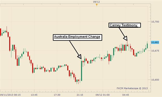 US_Dollar_Rewind_Aussie_Weakness_Helps_Index_Pare_Earlier_Losses_body_Picture_1.png, US Dollar Rewind: Aussie Weakness Helps Index Pare Earlier Losses