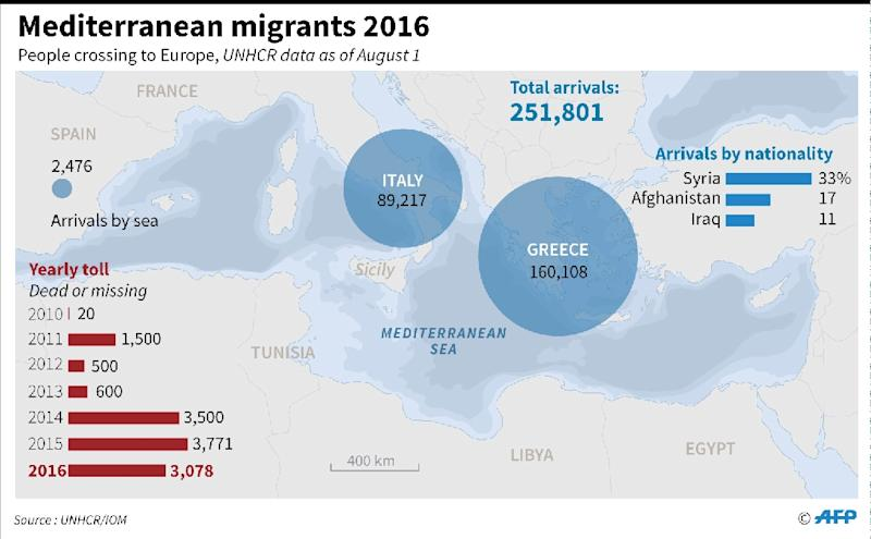 Data on migrants crossing the Mediterranean Sea in 2016, and people dead or missing since 2010 (AFP Photo/)