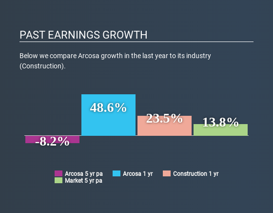 NYSE:ACA Past Earnings Growth April 17th 2020