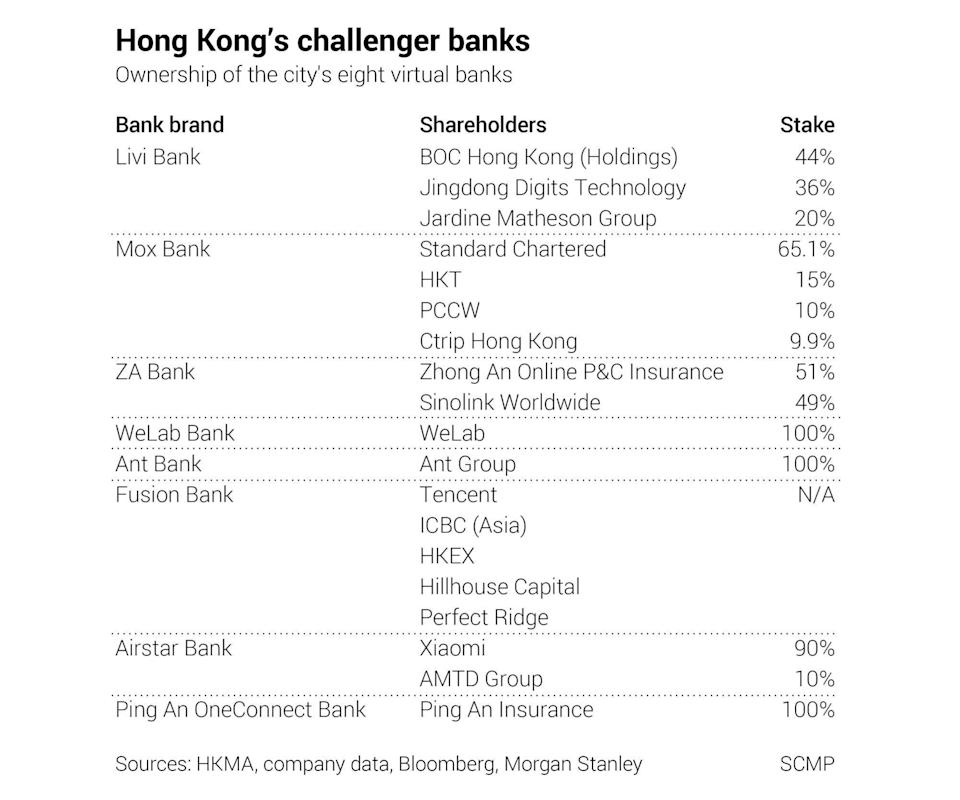 Sources: HKMA, company data, Bloomberg, Morgan Stanley and SCMP