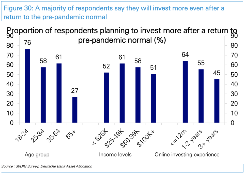 A majority of respondents to a recent Deutsche Bank survey said they would invest even more in the market when things return to their pre-pandemic normal. (Source: Deutsche Bank)