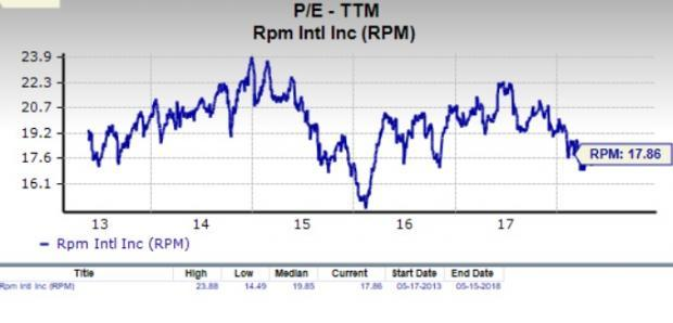 Let's see if RPM International Inc. (RPM) stock is a good choice for value-oriented investors right now, or if investors subscribing to this methodology should look elsewhere for top picks.