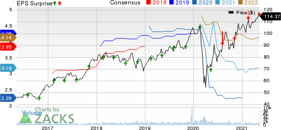 Choice Hotels International, Inc. Price, Consensus and EPS Surprise