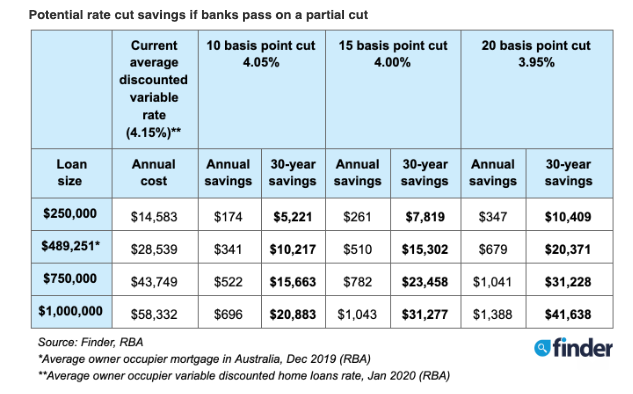 The potential savings if banks pass on a partial cut. Source: Finder