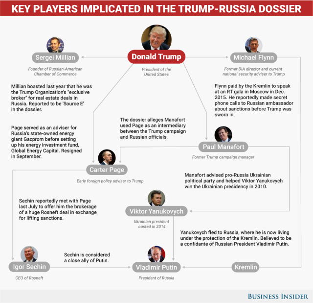 The_timeline_of_Trumps_ties-2f9c5b3d2865