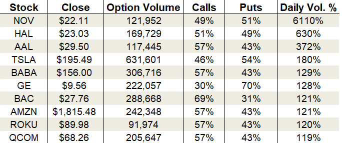 Friday's Vital Data: National Oilwell Varco, Halliburton and American Airlines options trading