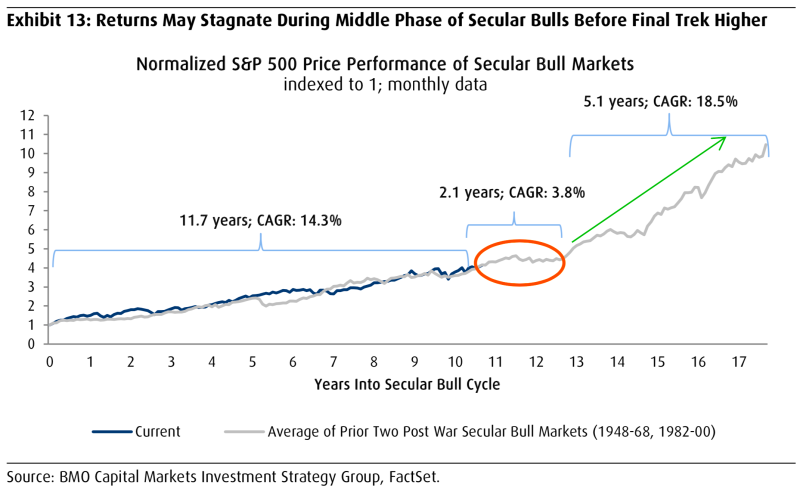 The bull market could accelerate from here.