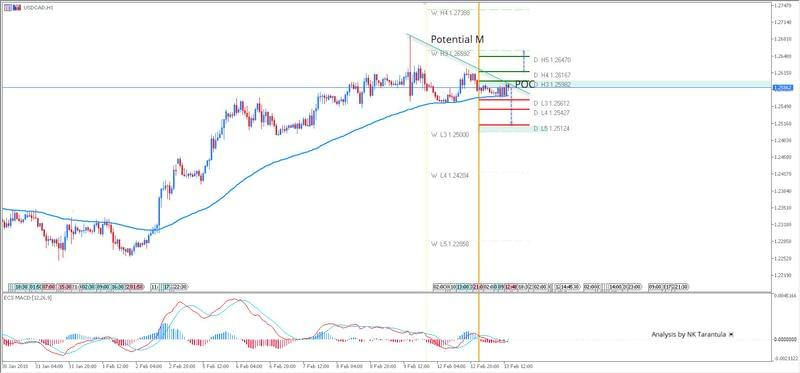 USD/CAD Trend Line is Rejecting the Rally